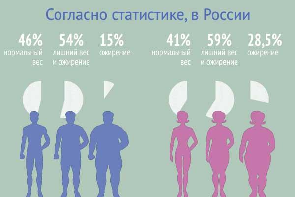 Сколько в России полных людей?